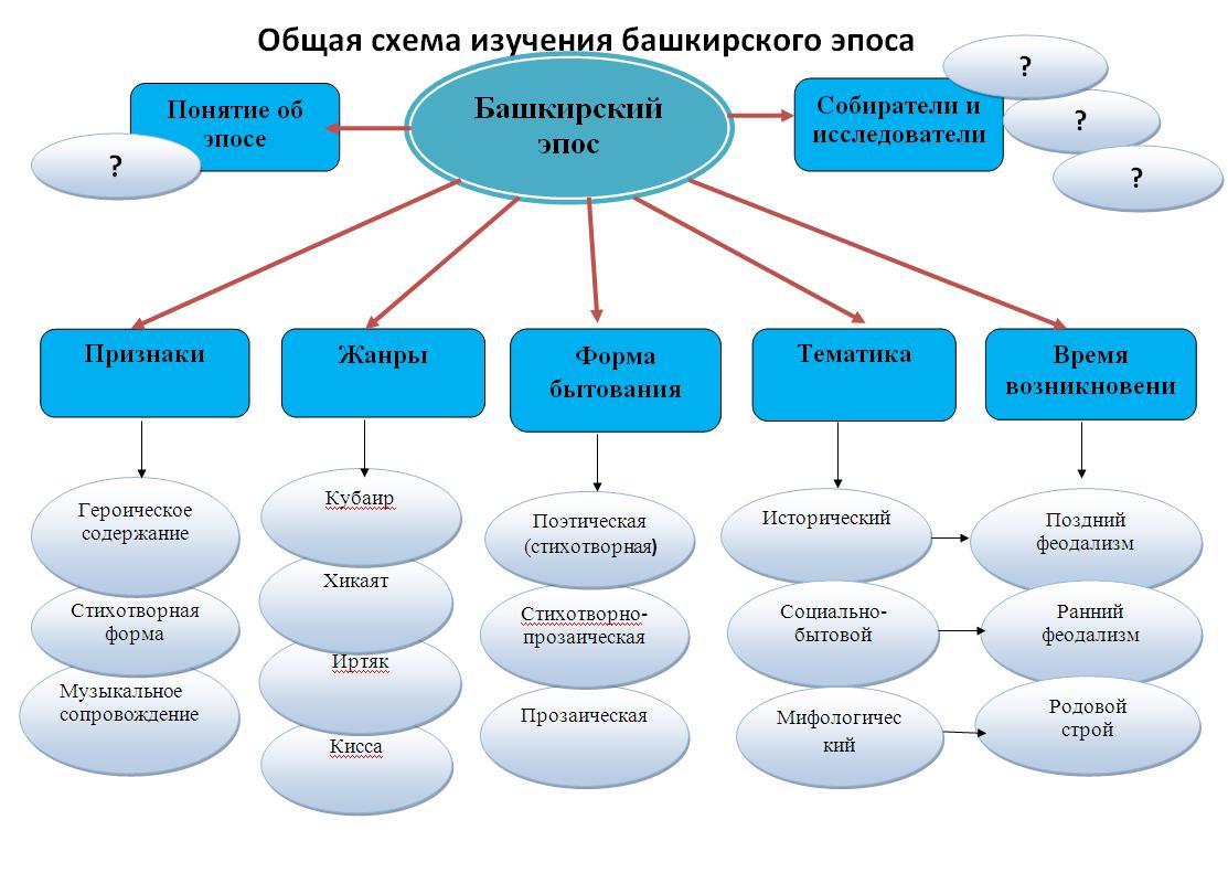 Культура башкортостана 7 класс